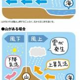 雲から山の天気を学ぼう(第9回)