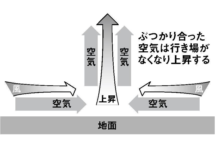 天気図 読み方 登山